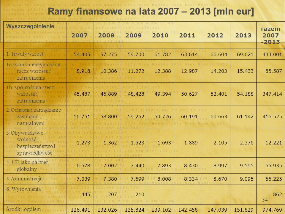 Ramy finansowe na lata 2007 – 2013 [mln eur]